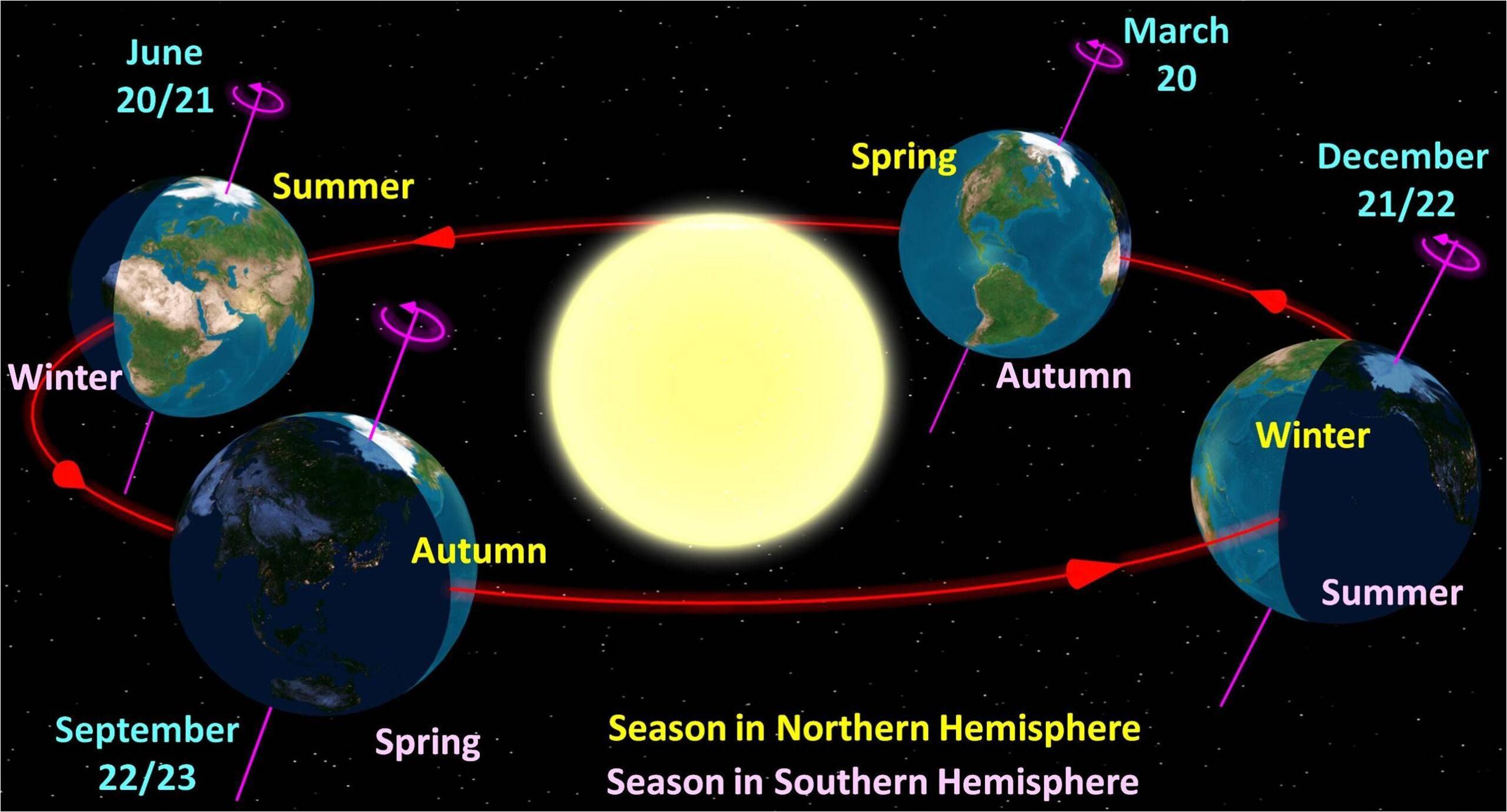 De aarde bij aanvang van de vier (astronomische) seizoenen, gezien vanuit het noorden (Wikimedia Commons, Tauʻolunga).