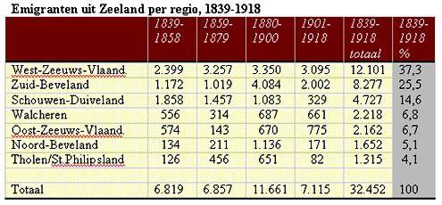 Overzicht van de aantallen en percentages emigranten uit Zeeland per regio, in de periode 1839-1918.