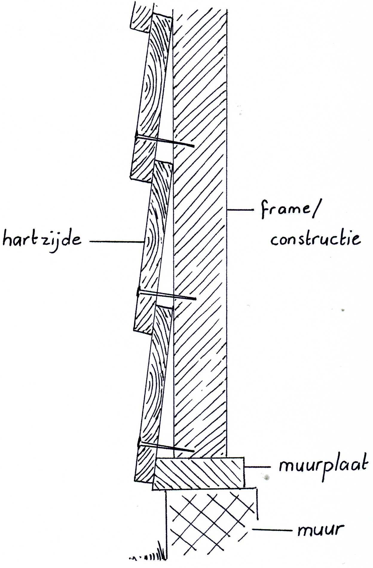 Doorsnede gepotdekselde schuur - detail tekening.